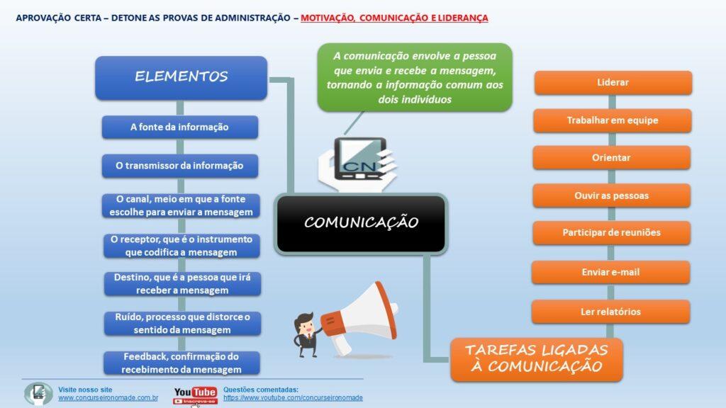Administração Geral - motivação, comunicação e liderança (1)