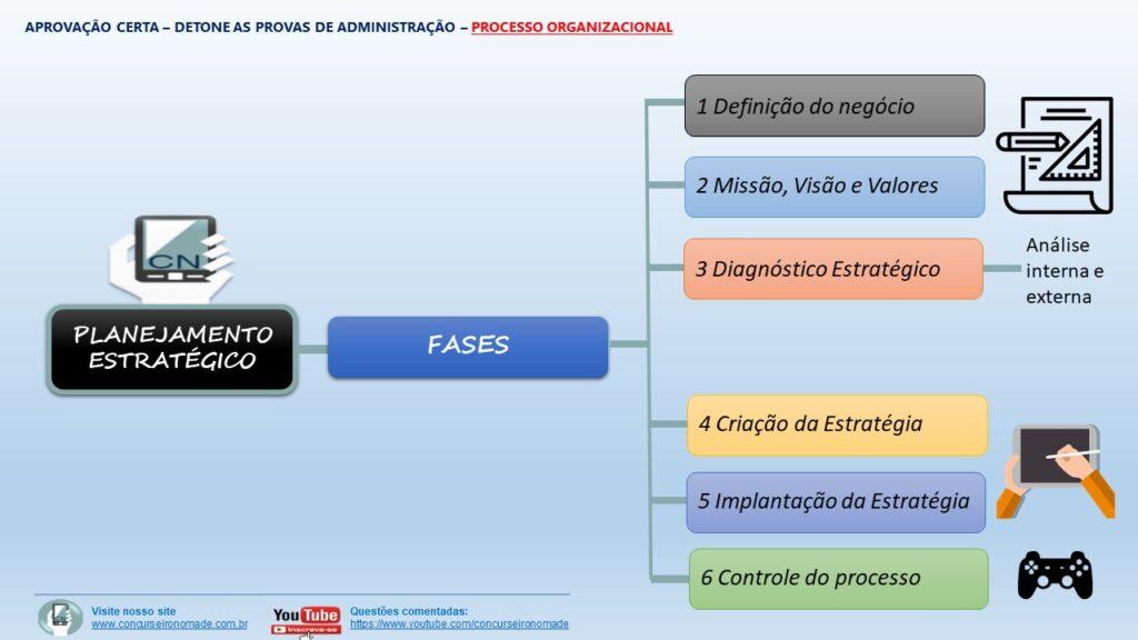 Administração Geral - processo organizacional (1)